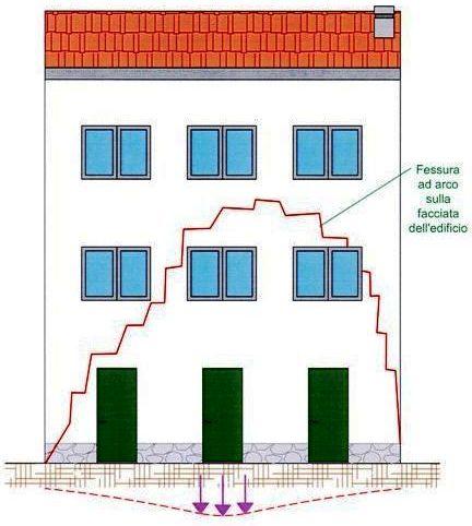 monitoraggio fessure e crepe nelle murature