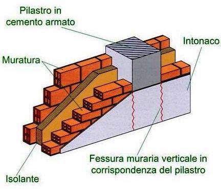 Nella Categoria Delle Fessure Non Strutturali Si Possono Collocare Le  Fessure Murarie Verticali, Provocate Dalle Dilatazioni, In Adiacenza Di  Pilastri In ...